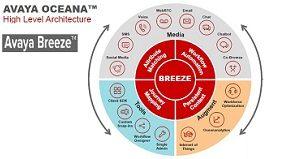 Avaya Breeze Oceana - Interacción Móvil con el Cliente - Aplicaciones móviles, Sitio Web, Llamadas, Chat por Vídeo, Chatbot, WebRTC, SDK