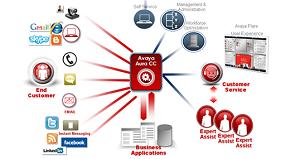 Avaya Aura Call Center Elite - Agente, Supervisor, ACD, Blending, Inbound, Outbound, Colas, Integración CRM, Data Mining, Data Warehouse, DNI, Help Desk, PBX, IVR, 1800