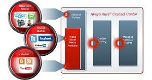 Avaya Aura Contact Center - Omnichannel Multicanal - SMS, IM, Chat, Email, Redes Sociales, Facebook